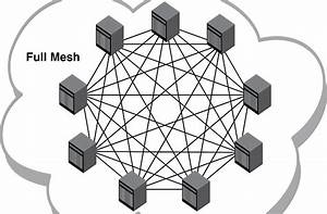 What Is Mesh Topology  Advantages And Disadvantages Of