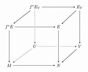 Commutative Diagram With Crossing Edges