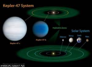 Location of Planets - Pics about space