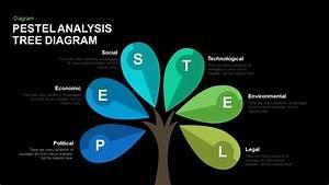 Pestel Analysis Tree Diagram Powerpoint And Keynote