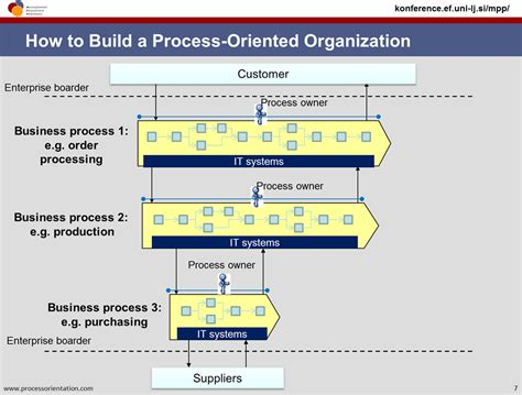How To Build A Processoriented Organization  Business. Do Debt Consolidation Loans Hurt Your Credit. Replacement Windows Com Us Addresses Database. Google Email Service Provider. Criminal Justice University Of Houston. Universities For Game Design. General And Operations Managers. How To Say Something In French. Software For Customer Management