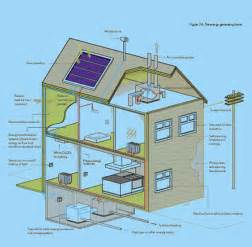 Smart Placement House Layout Ideas by Smart Energy Home Seh Consortium Promises Self