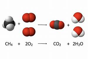 What Is A Combustion Reaction  Definition And Examples