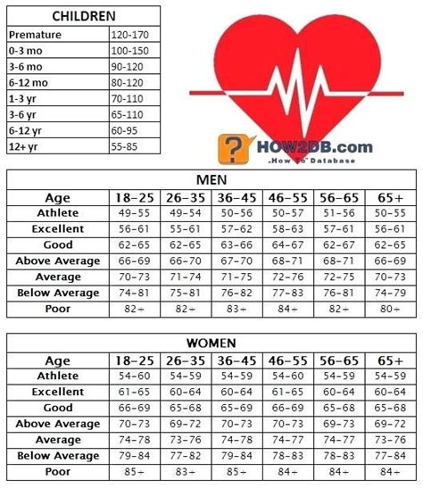 Image result for resting heart rate chart | Pulse rate