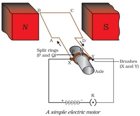 draw a labelled diagram of an electric motor explain its