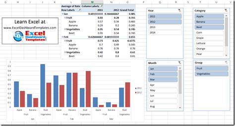 excel dashboard templates   create  dynamic excel