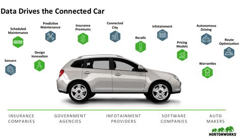 connected car big data and iot hortonworks cloud data architect