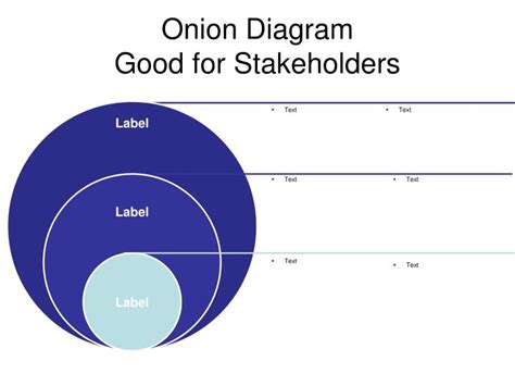 onion diagram good  stakeholders powerpoint