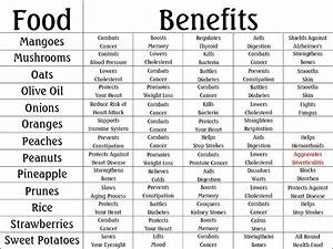 Food & Herbs Chart Benefits | Herbs, Food and Vitamins