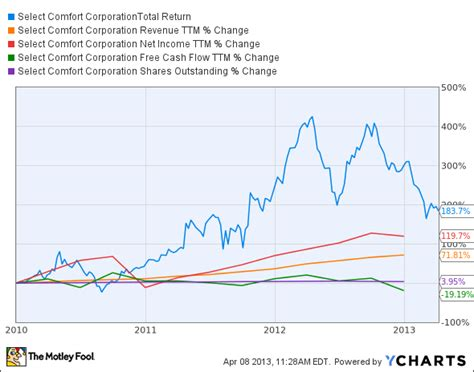 select comfort corporation select comfort corp scss is this stock destined for