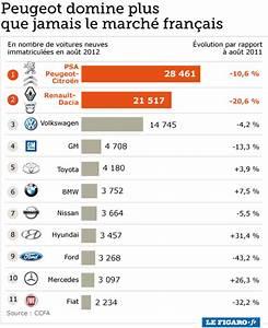 Marque De Voiture Commencant Par T : les ventes de voitures continuent chuter en france ~ Maxctalentgroup.com Avis de Voitures
