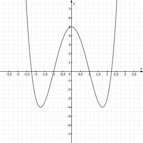 der zur  achse symmetrisch liegende graph einer