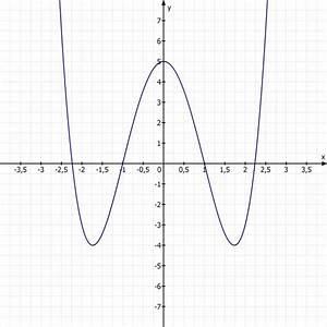 Nullstelle Berechnen Quadratische Funktion : funktion der zur y achse symmetrisch liegende graph einer polynomfunktion 4 grades hat im ~ Themetempest.com Abrechnung