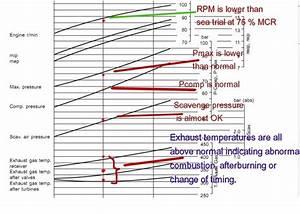 Ijin Marine Limited  How To Use Main Engine Performance