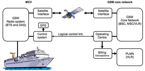 Boat Radio Usage by Sailing Ship Sail Diagram Sailing Get Free Image About