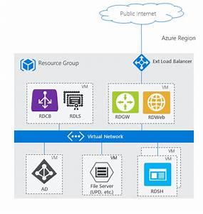 Remote Desktop Services Architecture