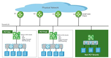 developer ready infrastructure nsx  pivotal