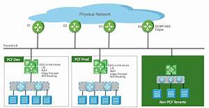 Developer-ready Infrastructure  Nsx And Pivotal