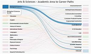 The Value of Liberal Arts Education: Career Paths ...