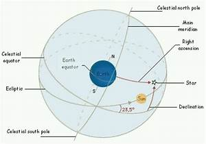 Celestial Sphere In Order To Describe The Position Of The