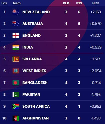 A total of 10 teams will be competing this year for the icc cricket world cup 2019 throne in a full round robin format. Latest-Today-ICC-Cricket-World-Cup-2019-Points-Table-WC ...