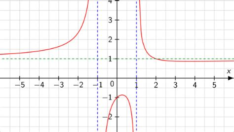 asymptoten berechnen touchdown mathe