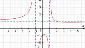 Kurvendiskussion Berechnen : asymptoten berechnen touchdown mathe ~ Themetempest.com Abrechnung