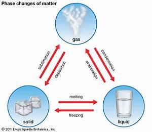 Matter physics