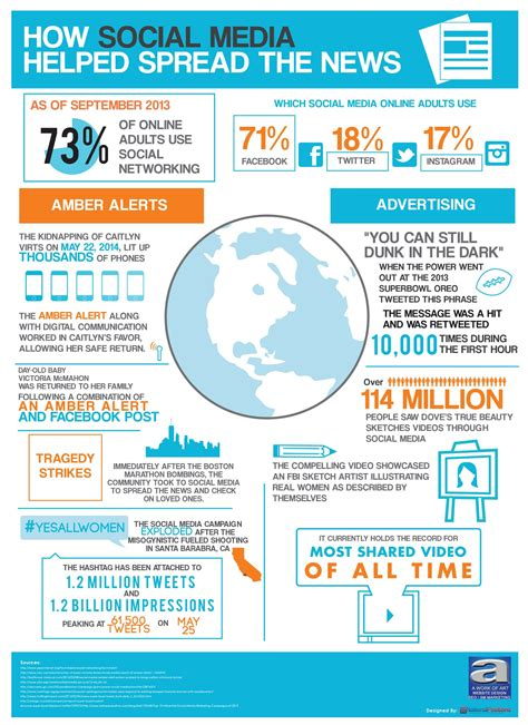 How Social Media Helped Spread The News #infographic