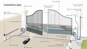 Portail Electrique Solaire : ides pour schema electrique portail coulissant came ~ Edinachiropracticcenter.com Idées de Décoration