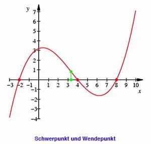 Parabeln Berechnen : 1 berschrift 1 ~ Themetempest.com Abrechnung
