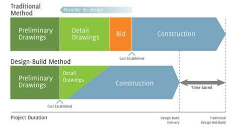 design bid build why design build is so
