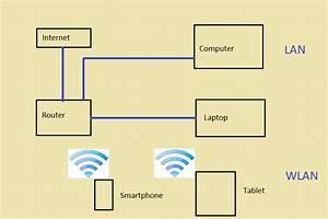 Was Ist Ein Heimnetzwerk : clevere elektroinstallation und haustechnik deine hilfe und infoseite ~ Orissabook.com Haus und Dekorationen