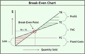 how to do a break even analysis chart the power of break even analysis