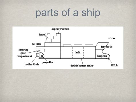 Titanic Boat Parts by Titanic Topic Presentation