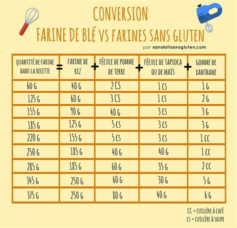 tableau de conversion cuisine the 25 best tableau de conversion gramme ideas on