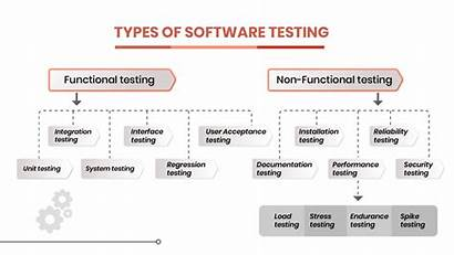 Testing Types Software Different Its Functional Tests
