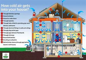 How To Cold-proof Your Home  The Do U0026 39 S And Don U0026 39 Ts