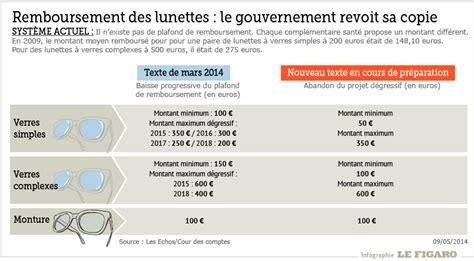 le remboursement des lunettes limit 233 224 450 euros d 232 s 2015