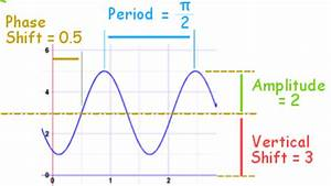 Amplitude, Period, Phase Shift and Frequency