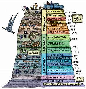 What is the geologic time scale? -greenforecast: for a ...