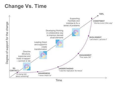 change initiative curve  people react  change
