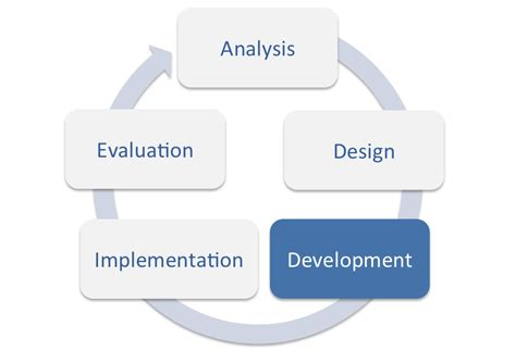 instructional designdevelopment wikiversity