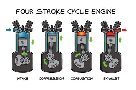 Diagram Of A 4 Stroke Cycle Engine Compression by How Does A 4 Stroke Engine Work Mechstuff