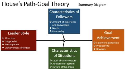 contingency  situational theories  leadership