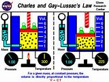 Gay lussac's law examples