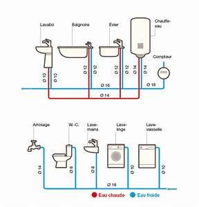 Schema Installation Plomberie Maison : plomberie utiliser le cuivre pour ses travaux ~ Voncanada.com Idées de Décoration