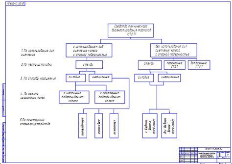 Конструирование и расчет тормозной системы