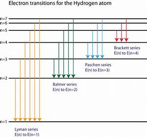 Spectral Lines Of Hydrogen