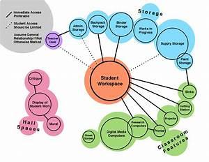 Art Classroom Renovation  Initial Bubble Diagram By Haley